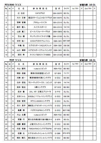 2016年JMRC千葉・東京ジムカーナシリーズ第3戦エントリーリスト
